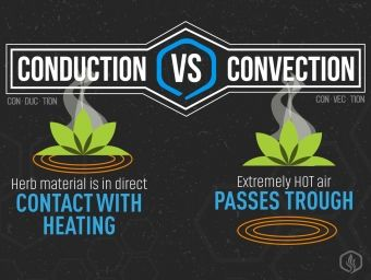 Convection VS Conduction vaporizers – how they compare?
