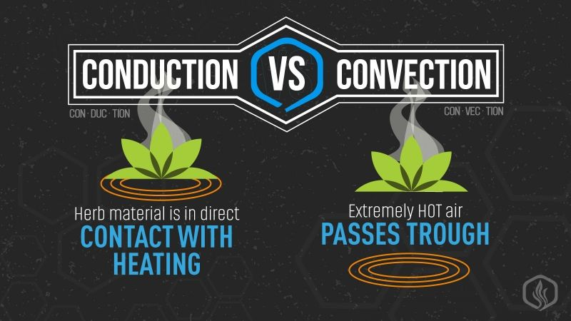 Image of Convection VS Conduction vaporizers – how they compare?